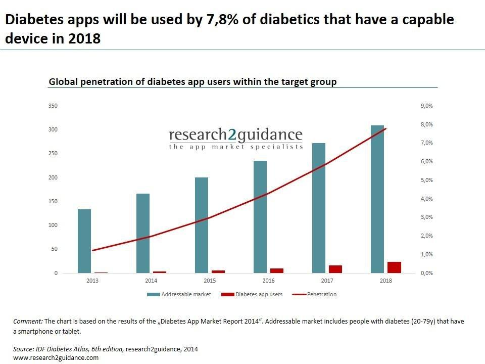 How Many Diabetes Apps Are There
