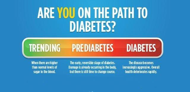 Are You Having Symptoms Of Pre-Diabetes?