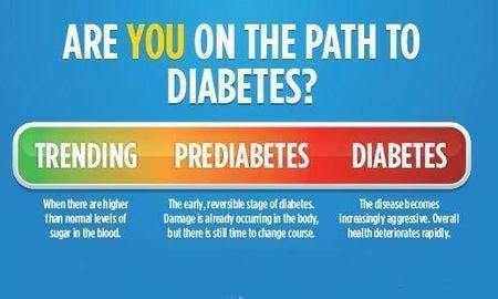 Are You Having Symptoms Of Pre-Diabetes?