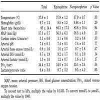 Epinephrine-induced Lactic Acidosis Following Cardiopulmonary Bypass