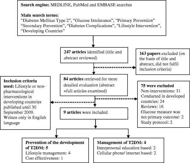 Prevention Of Type 2 Diabetes And Its Complications In Developing Countries: A Review