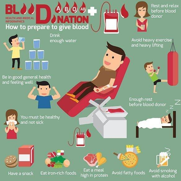 Why Can T You Give Blood If You Have Diabetes?