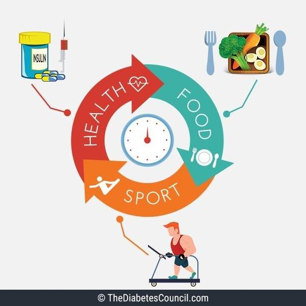 Sports Management And Type 1 Diabetes
