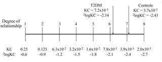 Concordance Of Type 2 Diabetes In Twins