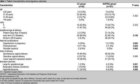 Gestational Diabetes Diagnosis Criteria 2017