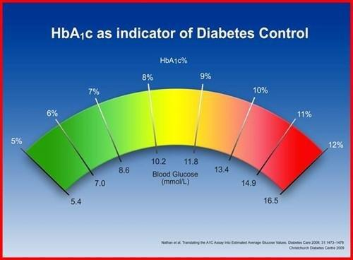 Short Term Goals For Diabetes Type 2