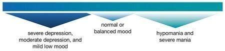 Can Diabetes Lead To Bipolar Disorder?
