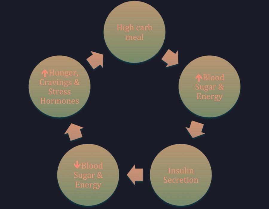 Why Carbs At Night For Fat Loss