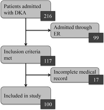 Adherence To Pediatric Diabetic Ketoacidosis Guidelines By Community Emergency Departments' Providers