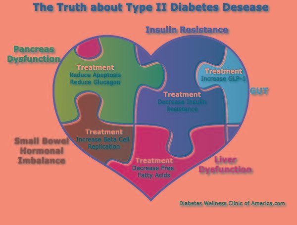 What A1c Is Considered Uncontrolled Diabetes?