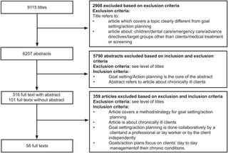 Disentangling Self-management Goal Setting And Action Planning: A Scoping Review