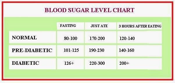 Blood Sugar Swings In Non Diabetics