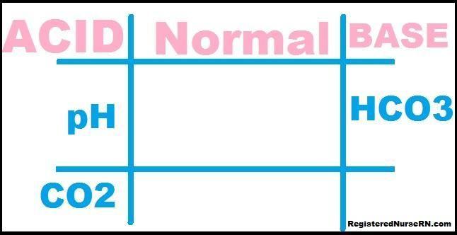 Respiratory Acidosis Symptoms