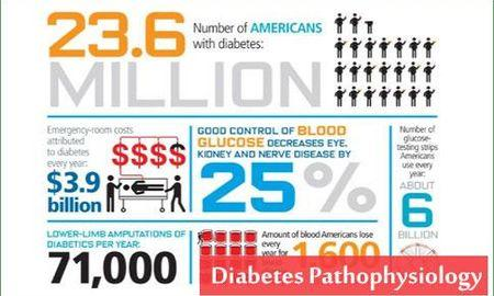 What Are The Signs And Symptoms Of A Diabetic Emergency?