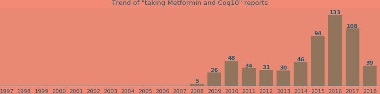 Can You Take Metformin And Coq10 Together