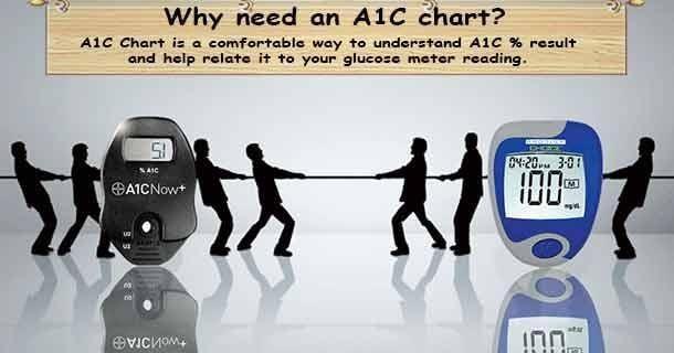 Diabetic Numbers A1c