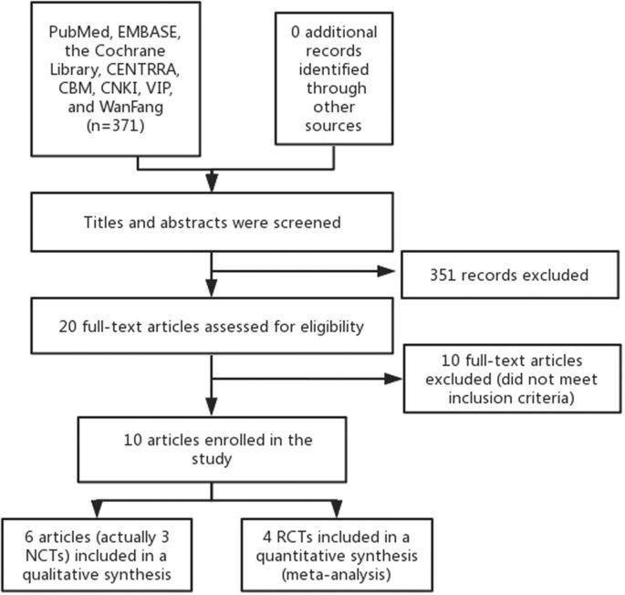 The Use Of Metformin In Type 1 Diabetes A Systematic Review Of Efficacy