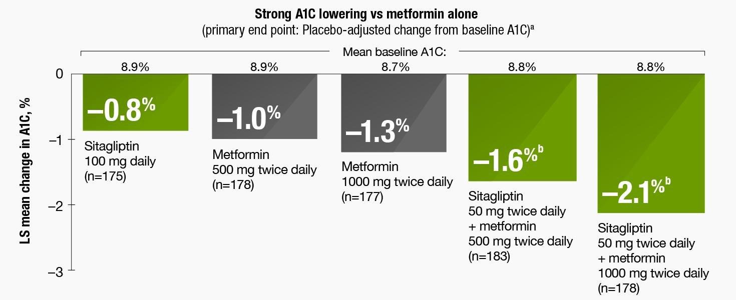 Januvia + Metformin: Strong A1c Lowering Vs Metformin Alone1