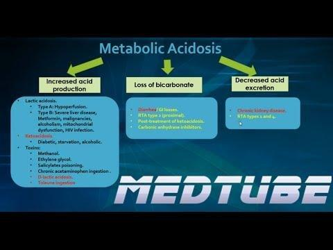 Abdominal Pain In Metabolic Acidosis