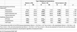 The Humanistic Burden Of Type 1 Diabetes Mellitus In Europe: Examining Health Outcomes And The Role Of Complications