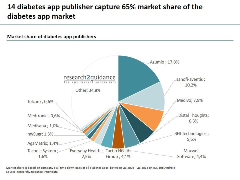 Research2guidance - Top 14 Diabetes App Publishers Capture 65% Market Share Of The Diabetes App Market