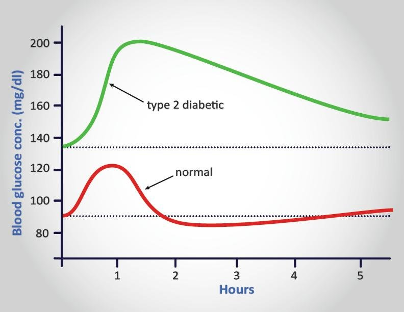 What Are The Similarities (if Any) Between Diabetes Insipidus And Diabetes Mellitus?