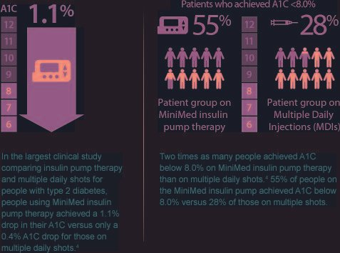 How Does The Insulin Pump Work?