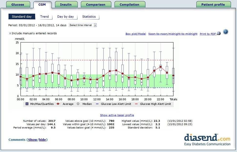 Connected: Diabetes Data Management Made Easy