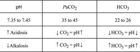 Respiratory And Metabolic Acidosis And Alkalosis