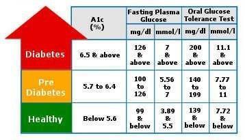 How To Own Diagnosing Type 2 Diabetes Mellitus