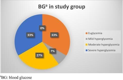 Incidence, Risk Factors And Complications Of Hyperglycemia In Very Low Birth Weight Infants