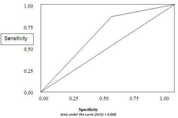 Indian Diabetes Risk Score Study