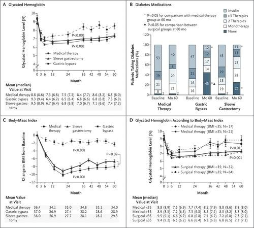 Bariatric Surgery versus Intensive Medical Therapy for Diabetes — 5-Year Outcomes