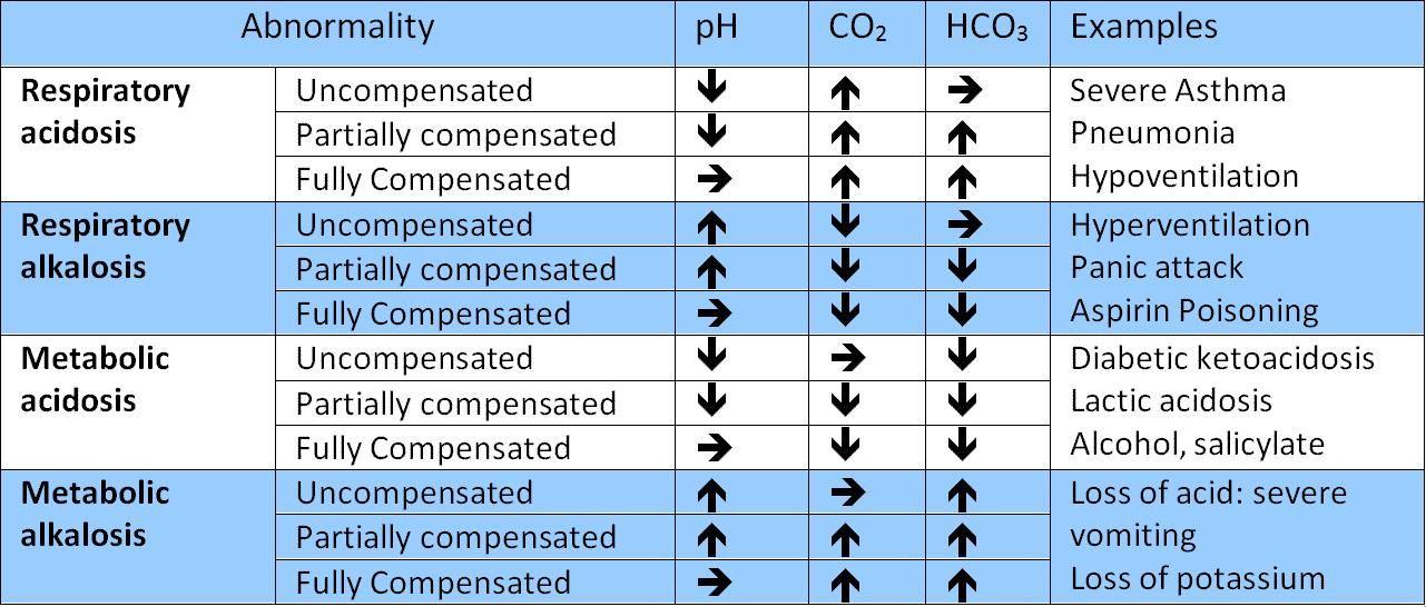 Mixed Respiratory And Metabolic Acidosis Abg