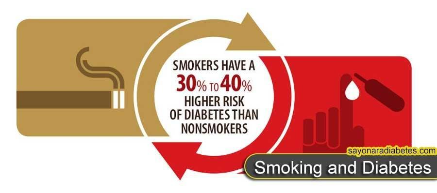 Smoking And Diabetes Is Your Worst Enemy. 6 Ways To Defeat It