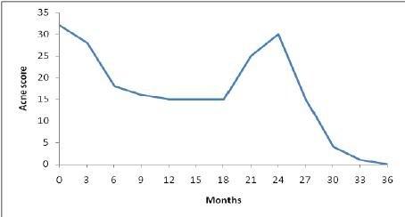 Fig. 7. Relapse Of Acne On Stopping Metformin; Improvement On Treatment Restart