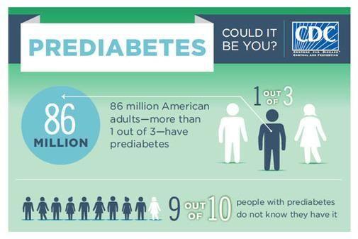 Is Pre Diabetes Is Reversible?