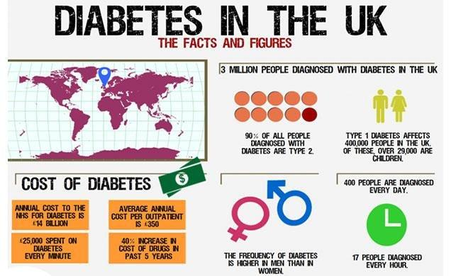 Key Data: Diet, Weight And Diabetes