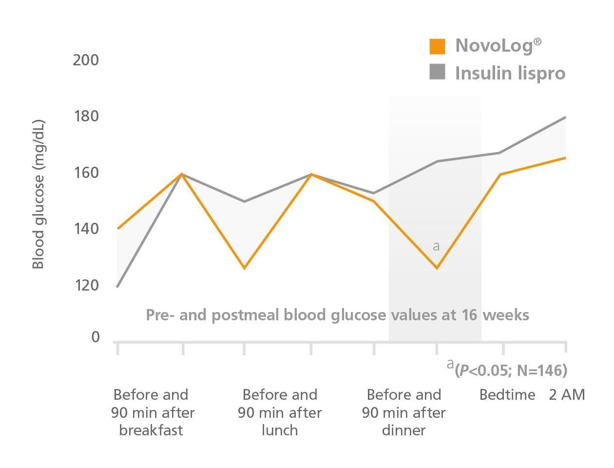 Novolog® (insulin Aspart Injection) 100 U/ml Indications And Usage