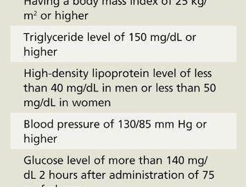 Insulin Resistance And Metformin