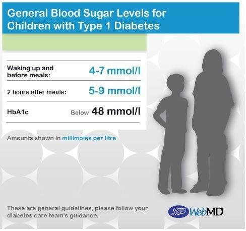 Diabetes Number Chart