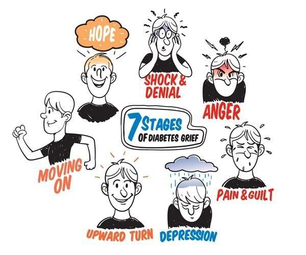 7 Stages Of Diabetes Grief