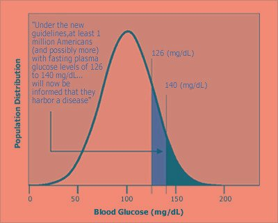 Before 1997 The Fasting Sugar Limit For Diabetes Was 140
