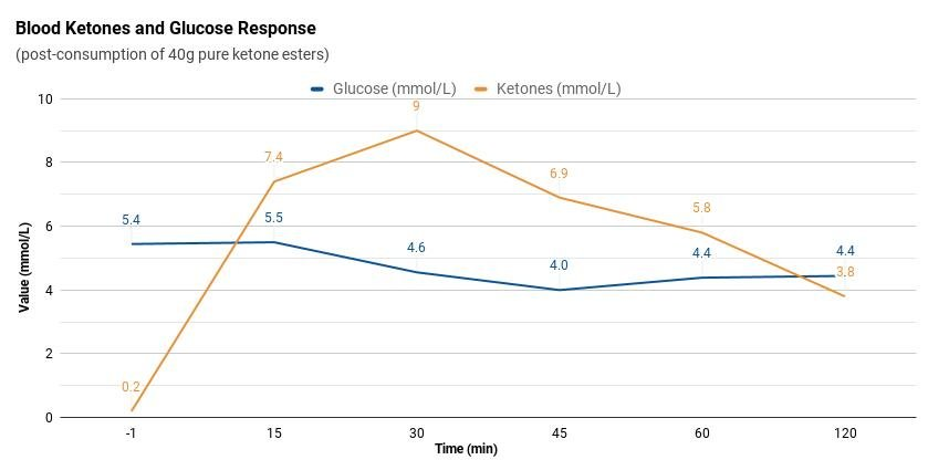 Ketones For Optimal Cognitive Performance And Deep Ketosis