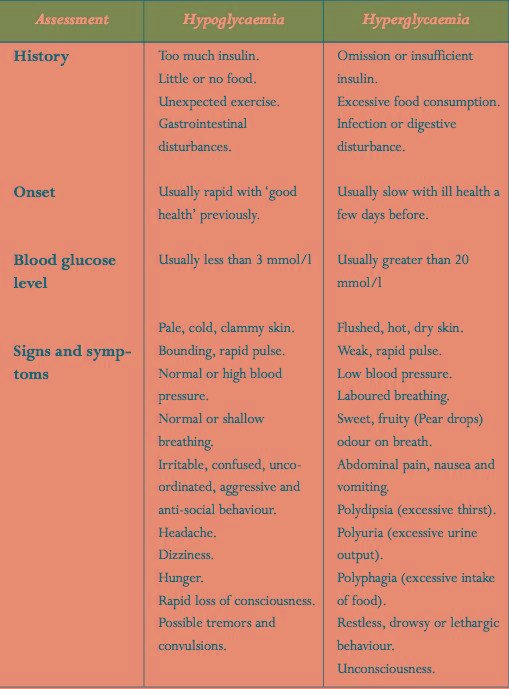 What Is The Difference Between Hypoglycemia And Hyperglycemia?