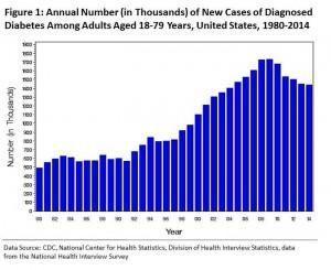Cdc Diabetes Statistics 2017