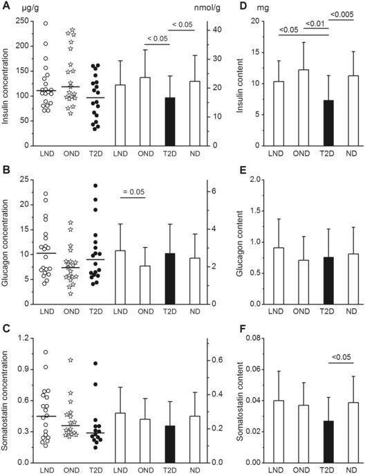 Insulin, glucagon and somatostatin stores in the pancreas of subjects with type-2 diabetes and their lean and obese non-diabetic controls