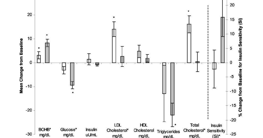 Hyperlipid: Protons: Physiological Insulin Resistance Addendum