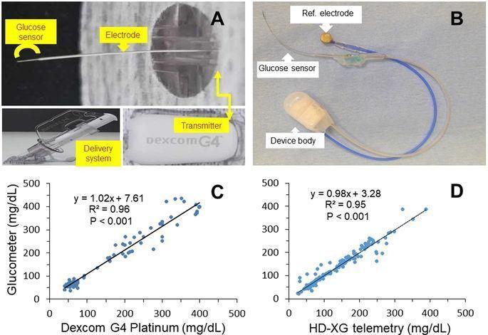 Continuous Glucose Monitoring Dexcom