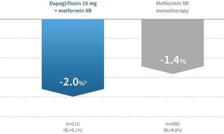 Difference Between Metformin Hcl And Metformin Er